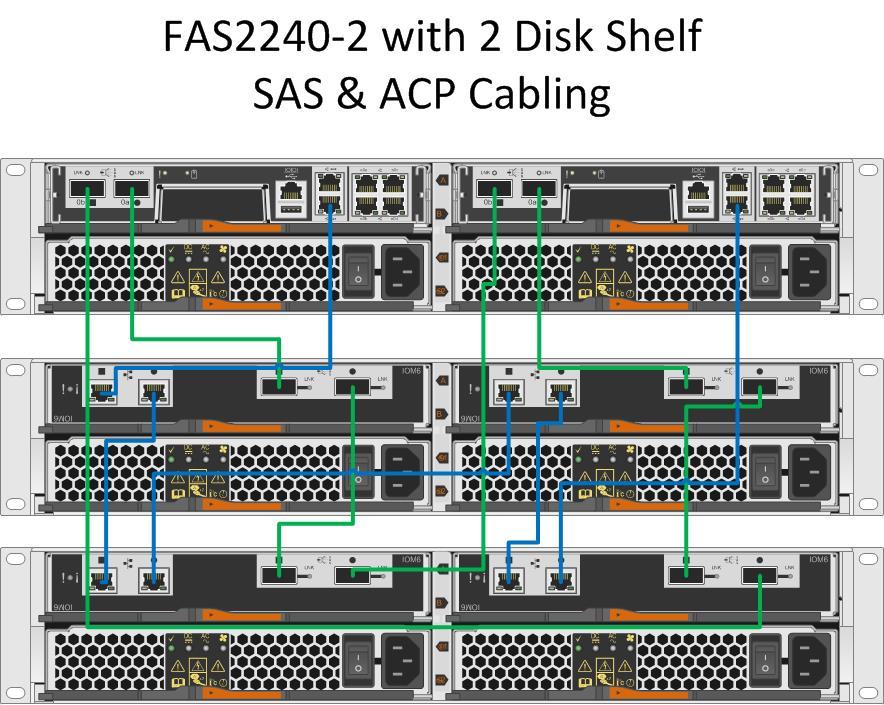 solved fas2240 2 ds2246 sas acp cabling netapp community