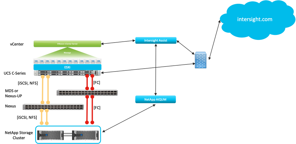 Minimum Intersight Tech Preview Configuration