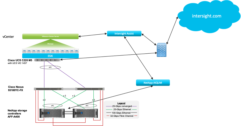 This example shows an option where one or more C220 servers are connected to Nexus 93180YC-FX switches with a converged (IP and FCoE) connection. A C220 M5 would contain either the VIC 1455 or 1457 at 10 or 25 Gbps. A C220 M4 would contain a VIC 1225 at 10 Gbps. The Nexus 93180YC-FX is used for both FC SAN and LAN switching. If the fully redundant configuration with vPC is used only one link to each switch (2 of the 4 ports on the VIC 1455/57) can be used since the links are carrying FCoE. Since the VIC FCoE is setup in the Cisco IMC on the server, initiator WWPNs could be queried programmatically in this configuration. Since this is a Tech Preview, it would be acceptable to use only one switch and one storage controller.