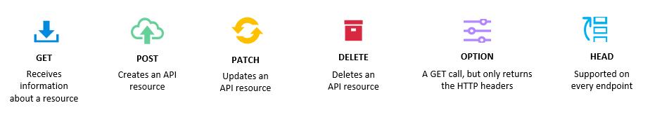 http methods in ONTAP REST API