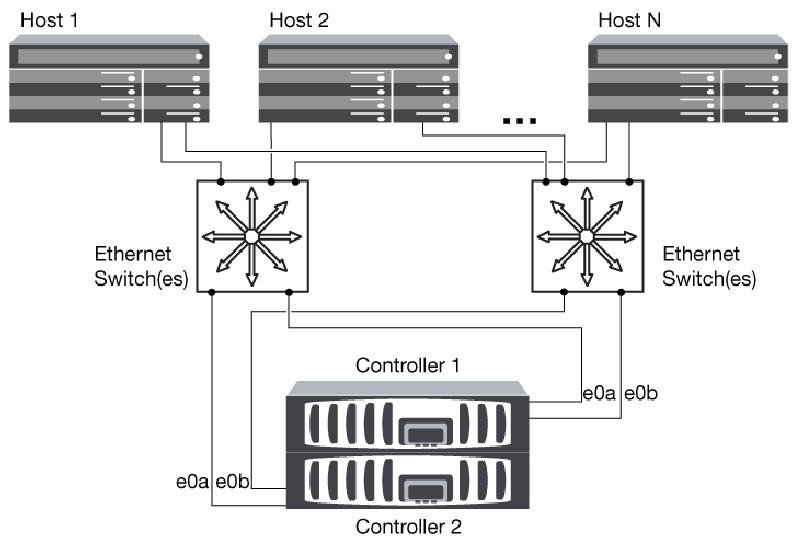 Multi-network HA pair in an iSCSI SAN.png