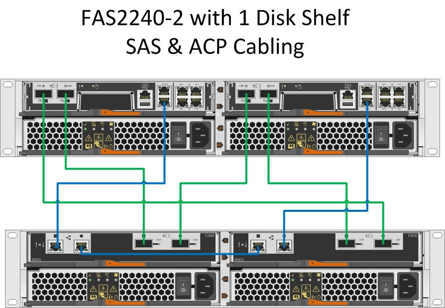 [DIAGRAM_5NL]  Solved: FAS2240 + 2 DS2246 SAS/ACP cabling - NetApp Community   Netapp Wiring Diagram      NetApp Community