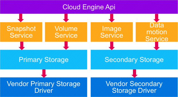 cloudstack_storage_api_architecture.png