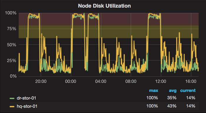 node-disk-util-24-hr.png