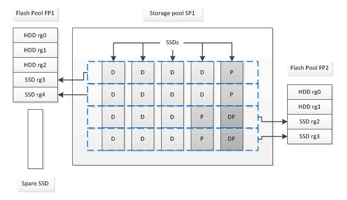 SSD Partitioning