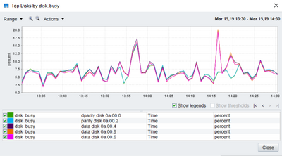 Disk Busy Line Chart On Management Console