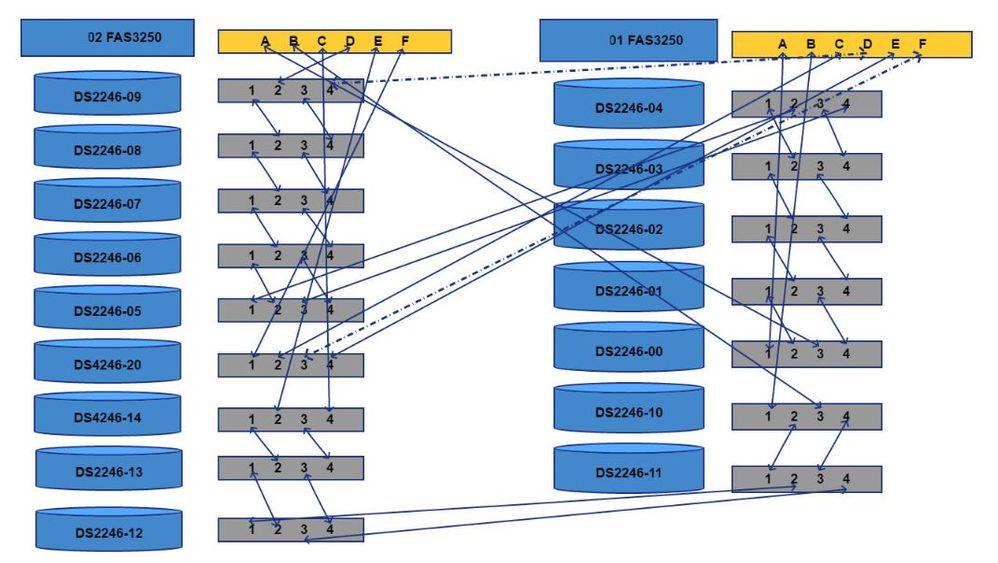 A10 Netapp SAS cabling diagram small.JPG