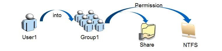 NTFS Rechte.jpg