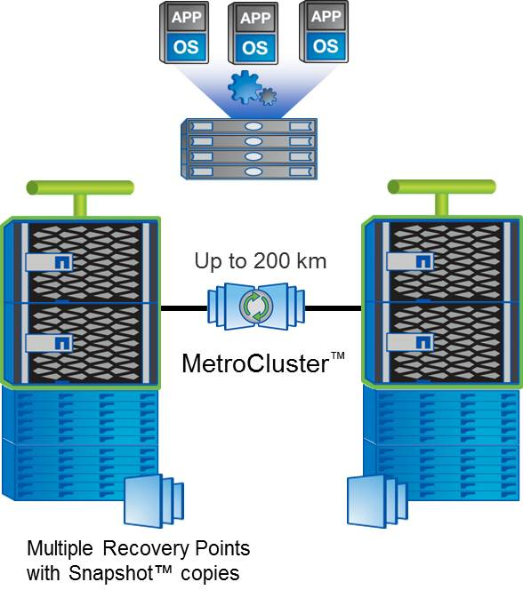 MetroCluster 8.3