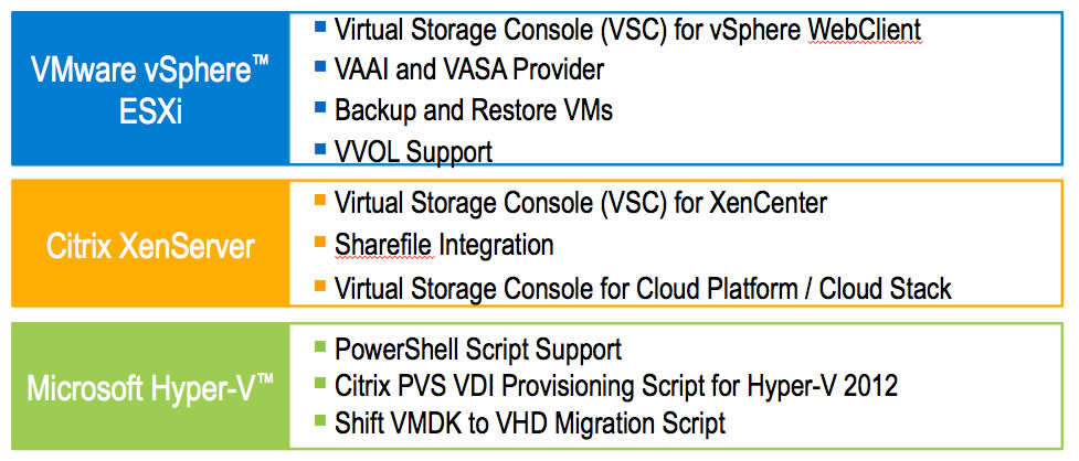 Accelerate VDI Performance with NetApp All-Flash Storage