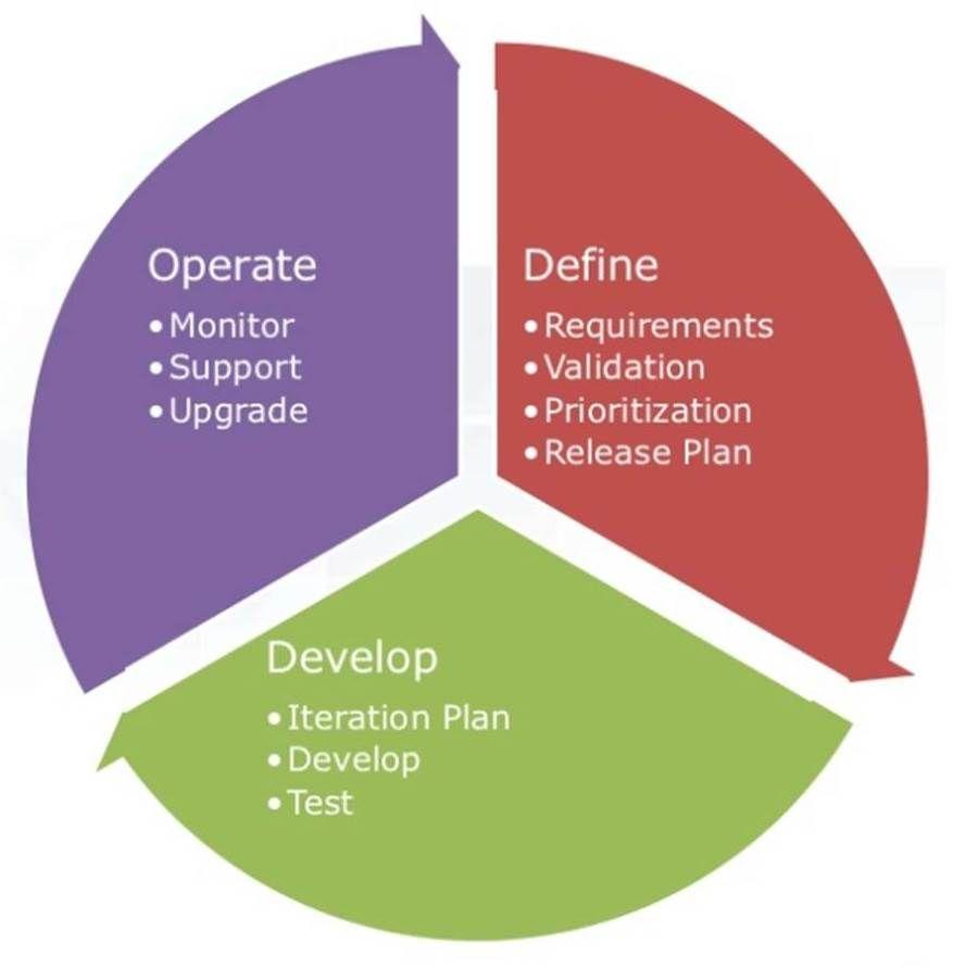 Blog - Application Lifecycle.jpg