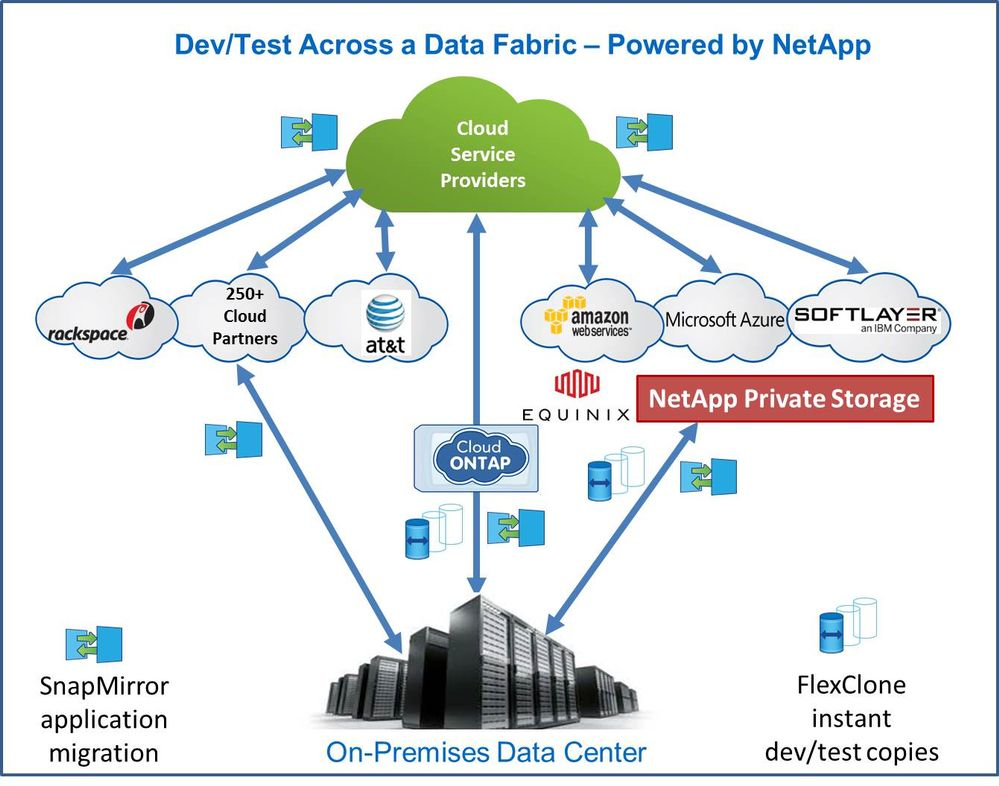 Blog - Dev_Test Data Fabric.jpg