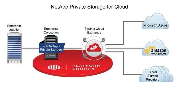 Blog - Equinix Cloud Exchange.jpg