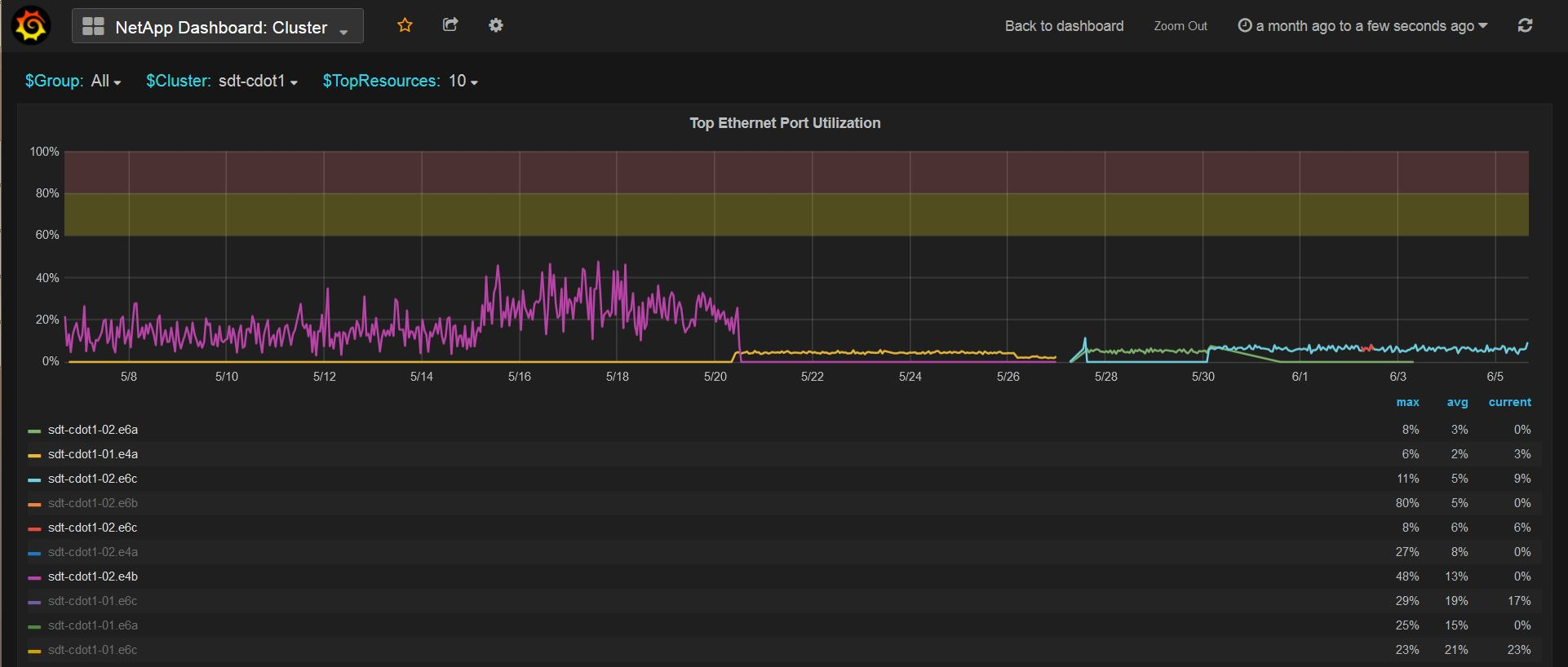 graphite-networkport-util.JPG