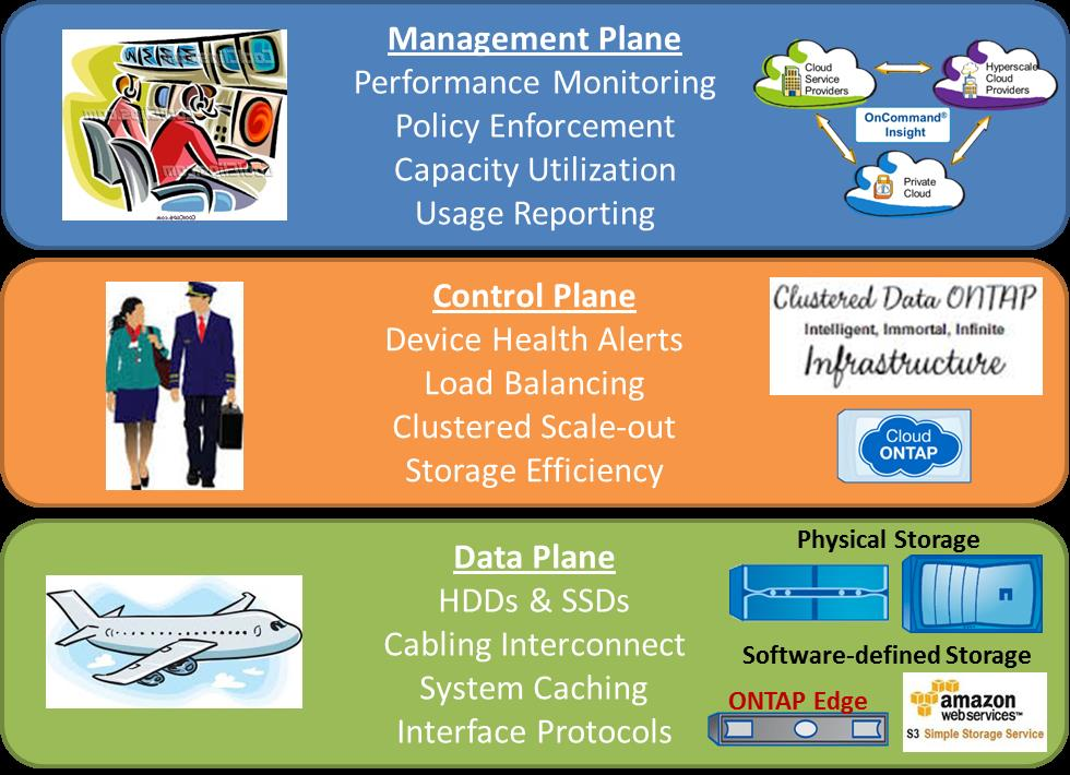 Blog - Data Control and Management Planes.jpg