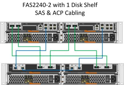 solved fas2240 2 ds2246 sas acp cabling netapp community rh community netapp com netapp shelf wiring diagram netapp shelf wiring diagram