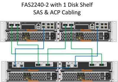 solved fas2240 2 ds2246 sas acp cabling netapp community rh community netapp com netapp cabling diagrams pdf NetApp Architecture PDF
