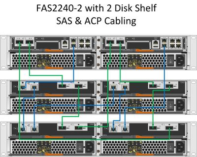 solved fas2240 2 ds2246 sas acp cabling welcome to netapp community rh community netapp com netapp cabling diagram netapp cabling diagrams pdf