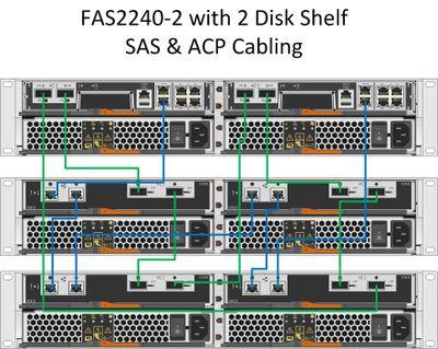 solved fas2240 2 ds2246 sas acp cabling welcome to netapp community rh community netapp com