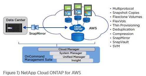 Cloud ONTAP diagram.jpg