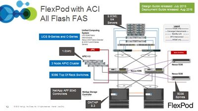 FlexPod AFF.jpg
