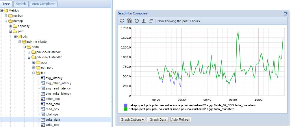 Solved: Netapp-harvest + Graphite + grafana, throughput is way off