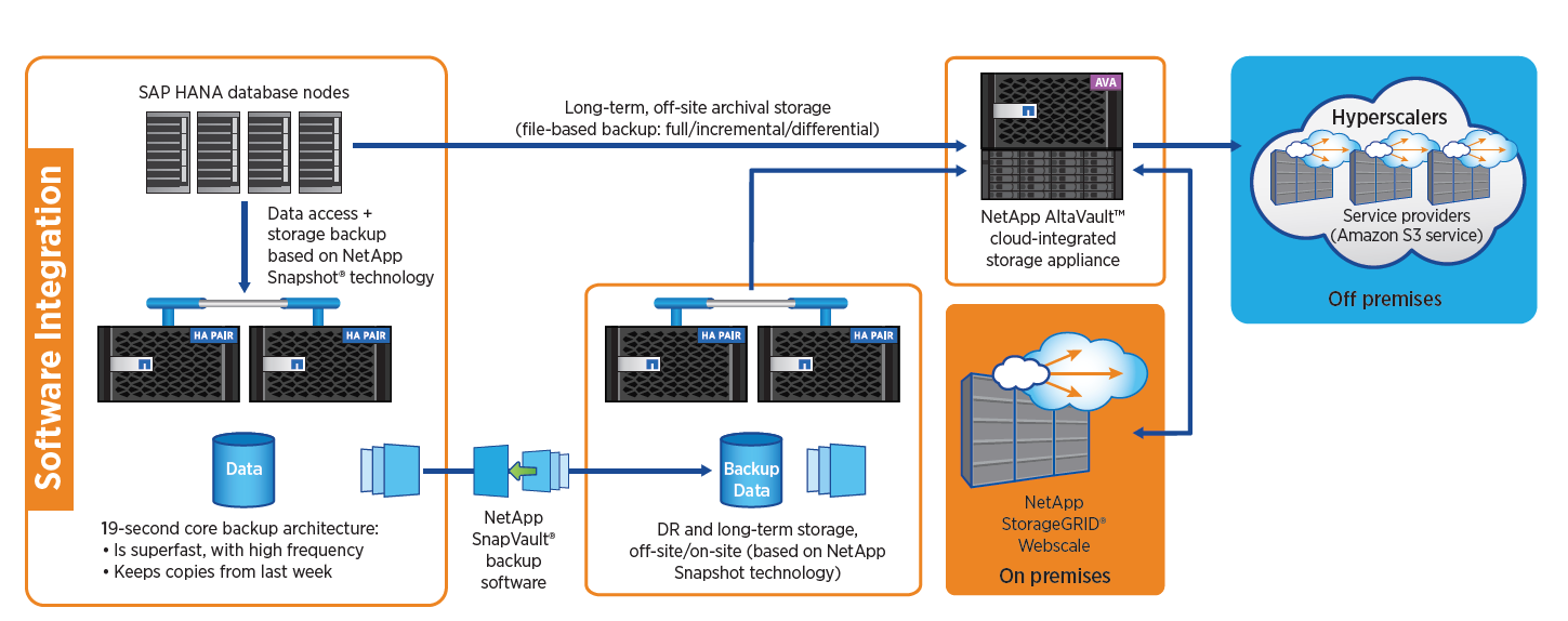 Figure 2) Core backup architecture with DR and cloud archival options