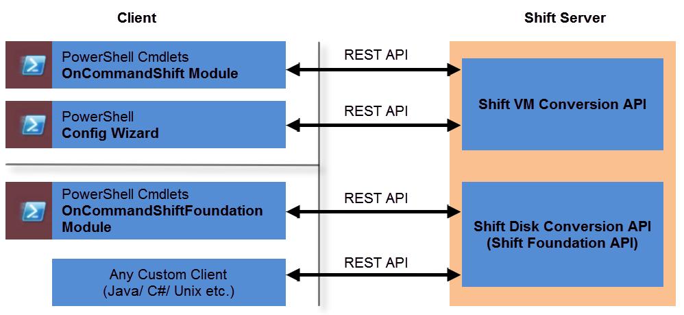 Figure 5) Shift Foundation APIs