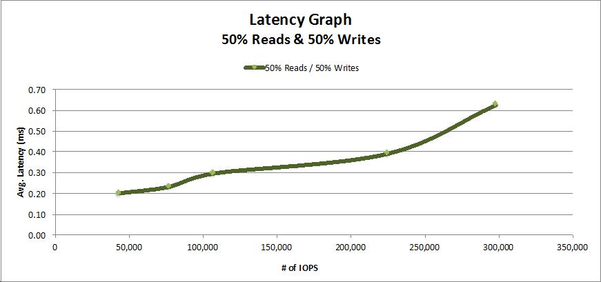 Read_Write Performance Graph