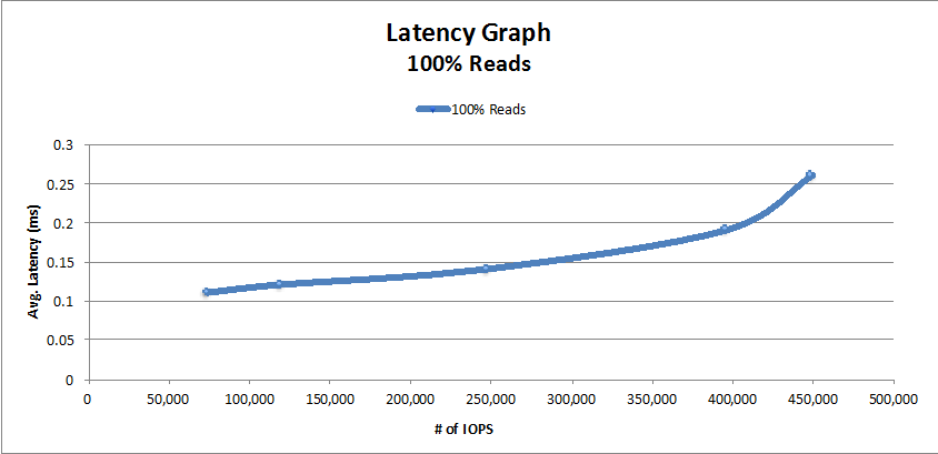 Reads Performance Graph