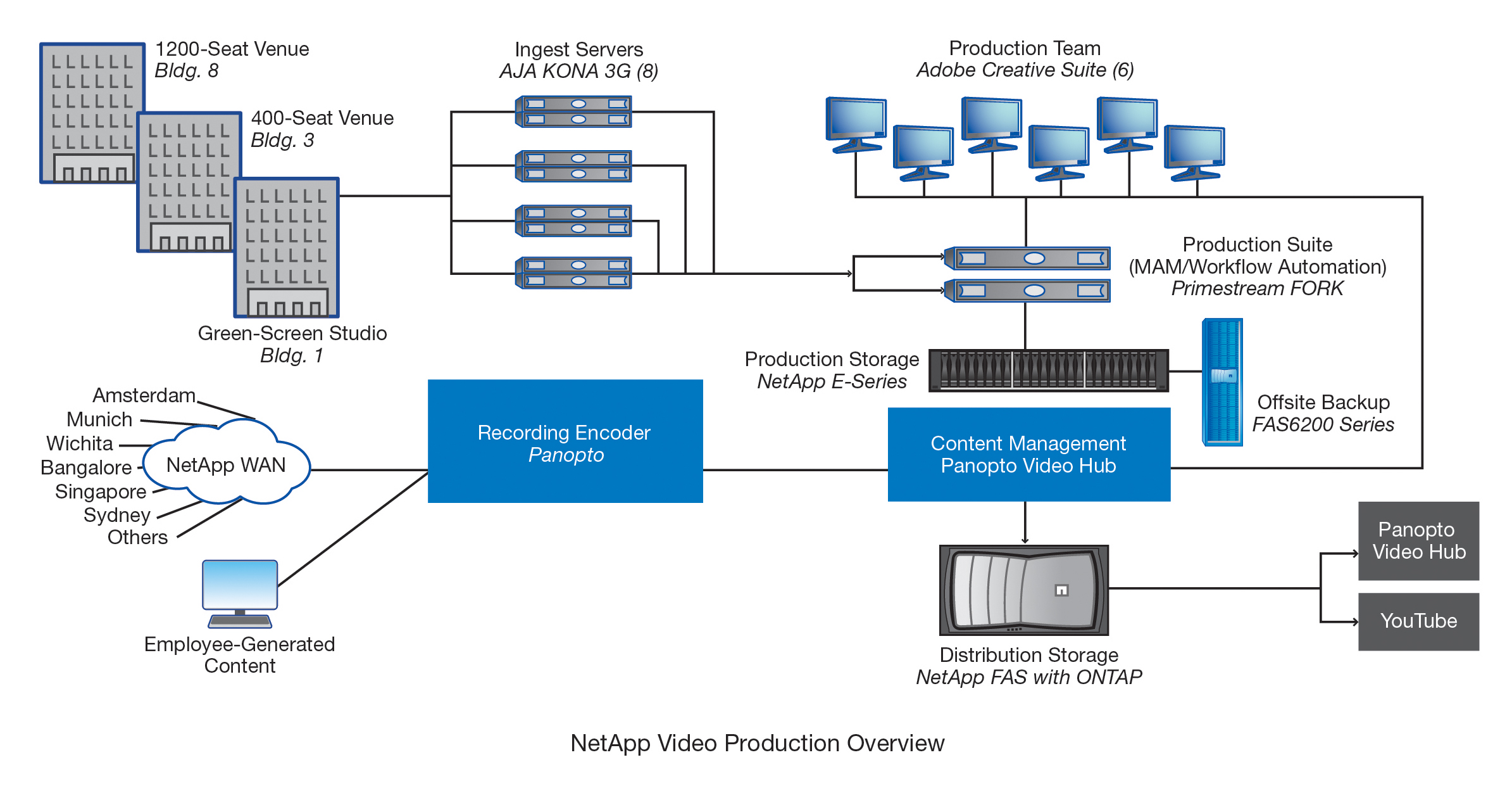 NetApp Video Production Workflow