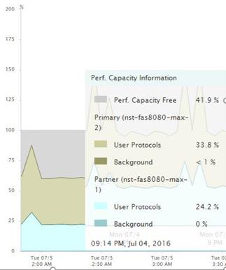 Performance Capacity Used (Advanced)