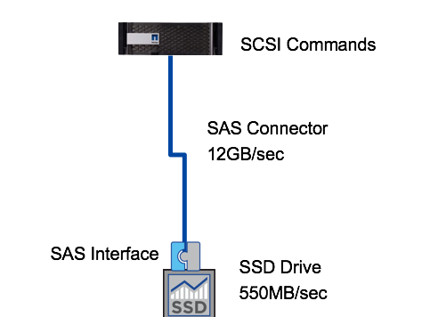 SCSI Commands