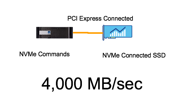 PCI Express Connected
