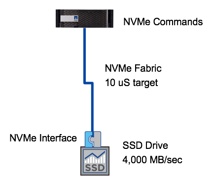 NVMe Commands