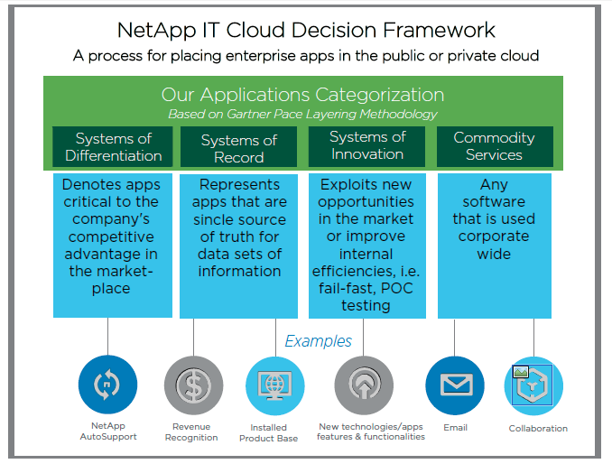 NetApp IT Cloud Decision Framework