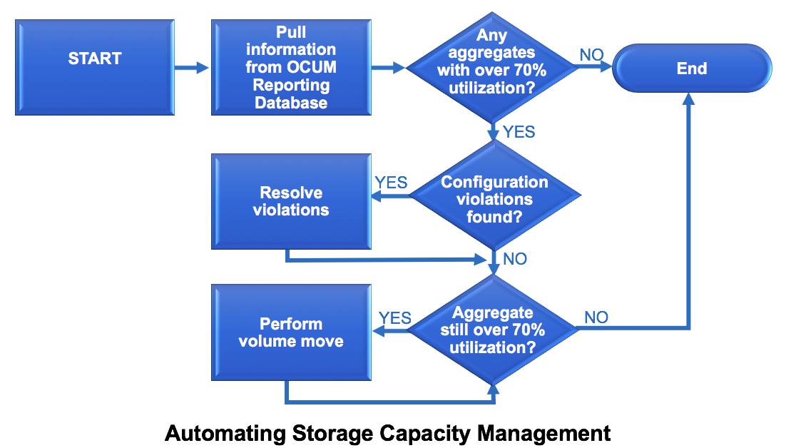 Automating Storage Capacity Management