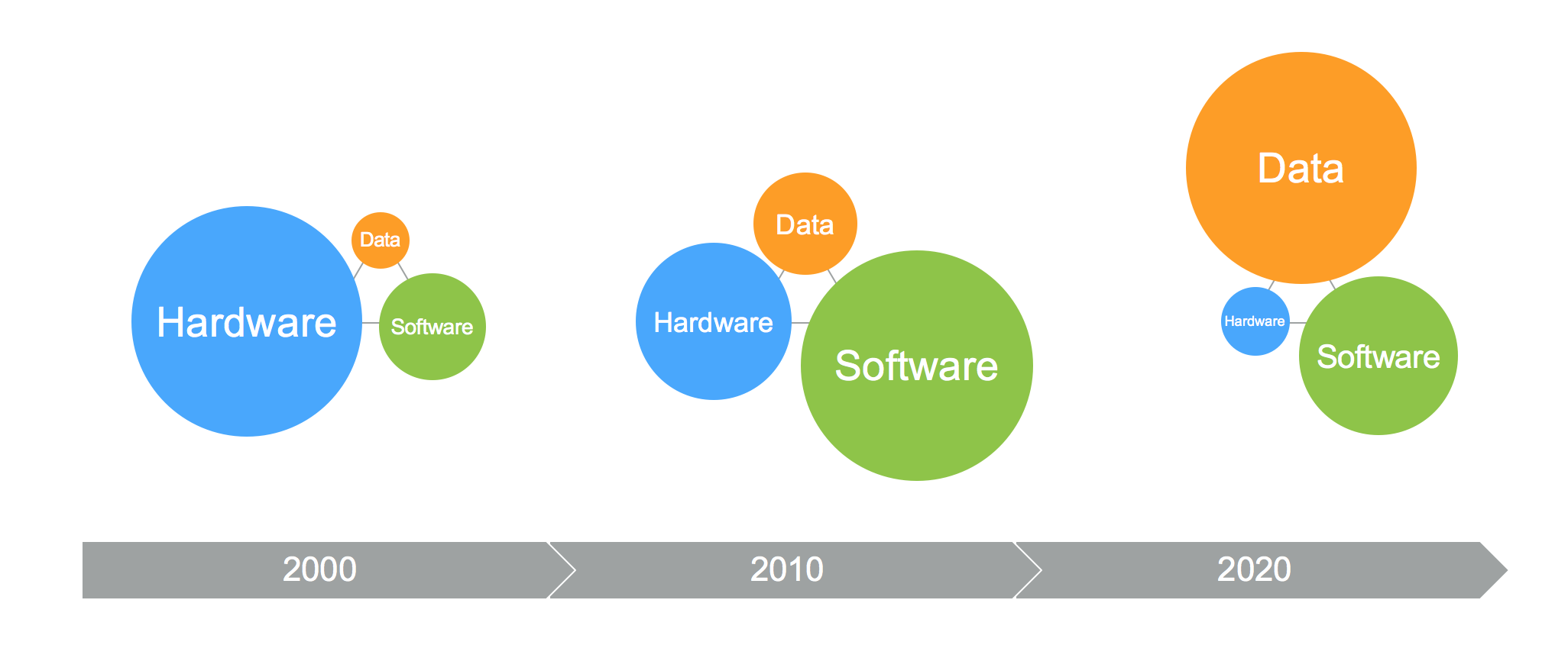 Evolution from Hardware-focused, to Software-defined, to Data-defined Storage