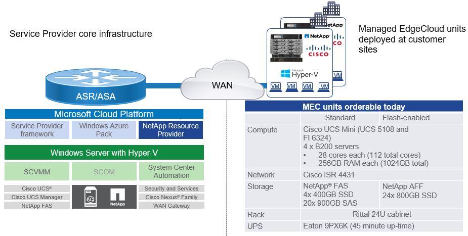 Service Provider core infrastructure