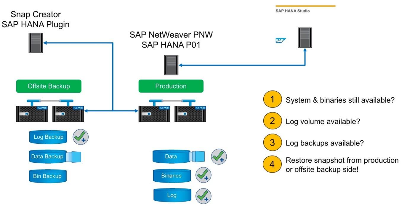 SAP Hana restore.jpg