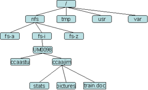 300px-Unix-fs.png