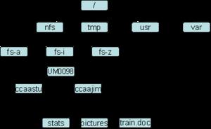 Cifs Namespace Design Question Netapp Community