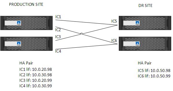 Snapmirror intercluster LIF.png