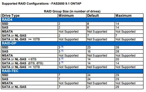 FAS6250 RAID Sizes.JPG